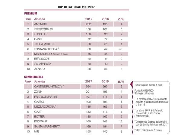 Bilanci 2017, la crescita maggiore è per lo spumante