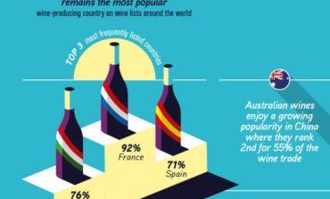 Wine Trade Monitor, domina la Francia ma l'Italia guadagna terreno