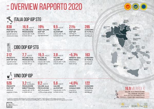 La dop economy vale 16,9 miliardi di euro